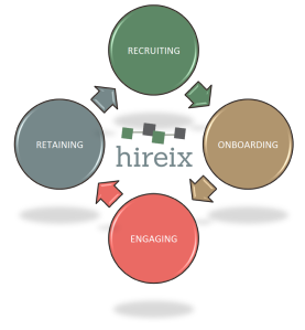 Onboarding Cycle